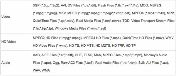 Formatos suportados pelo Aiseesoft