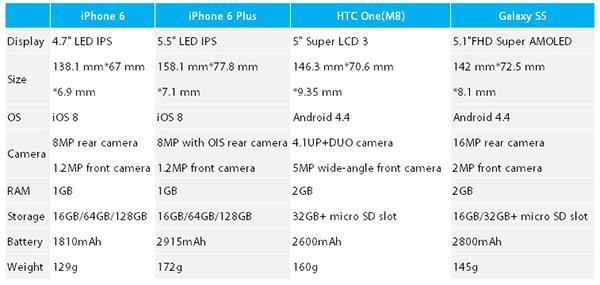 Comparação do iPhone 6 e celulares com Android