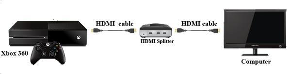 Conecte seu Xbox ao Splitter e o Splitter à TV