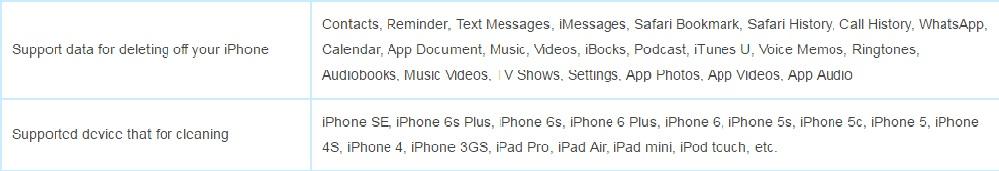 Cómo borrar datos en iPhone